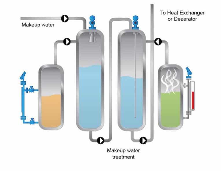 stoomgen elementen v5 make-up water