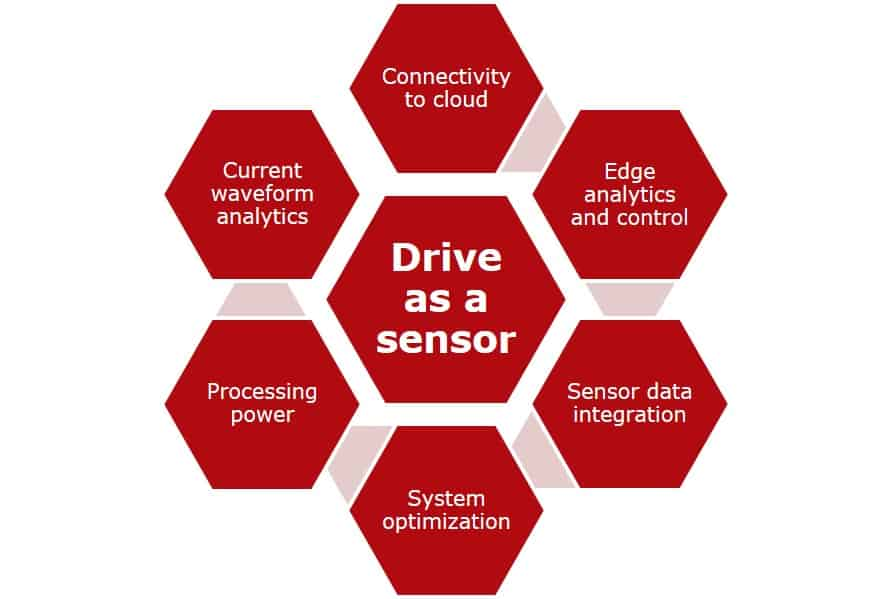 Fig2 Drive as a sensor. Condition monitoring