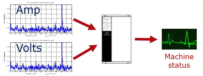 Fig6 electrical signal analysis. Condition monitoring