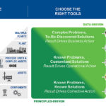 Cadre de solutions d'analyse opérationnelle Emersons
