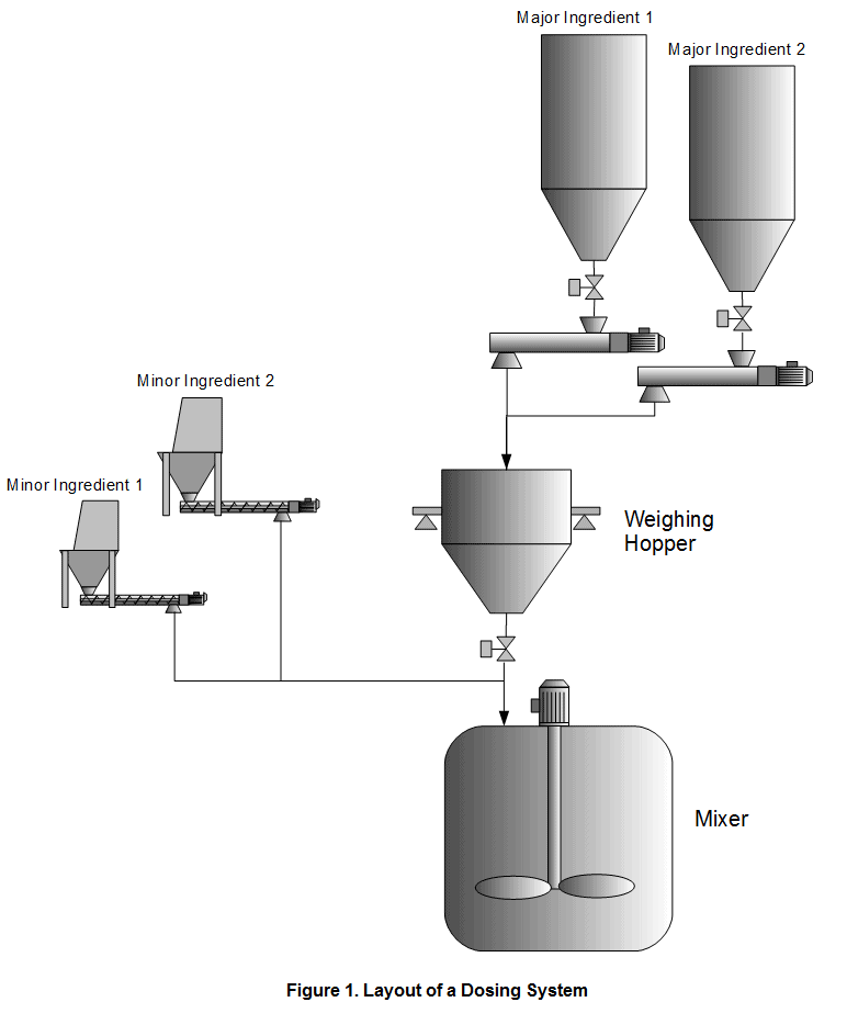 Figure 1. Layout of a Dosing System