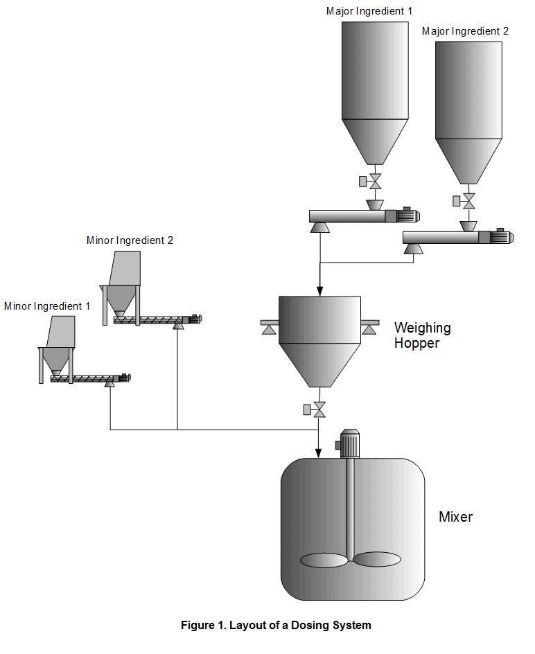 Figure 1. Disposition d'un système de dosage
