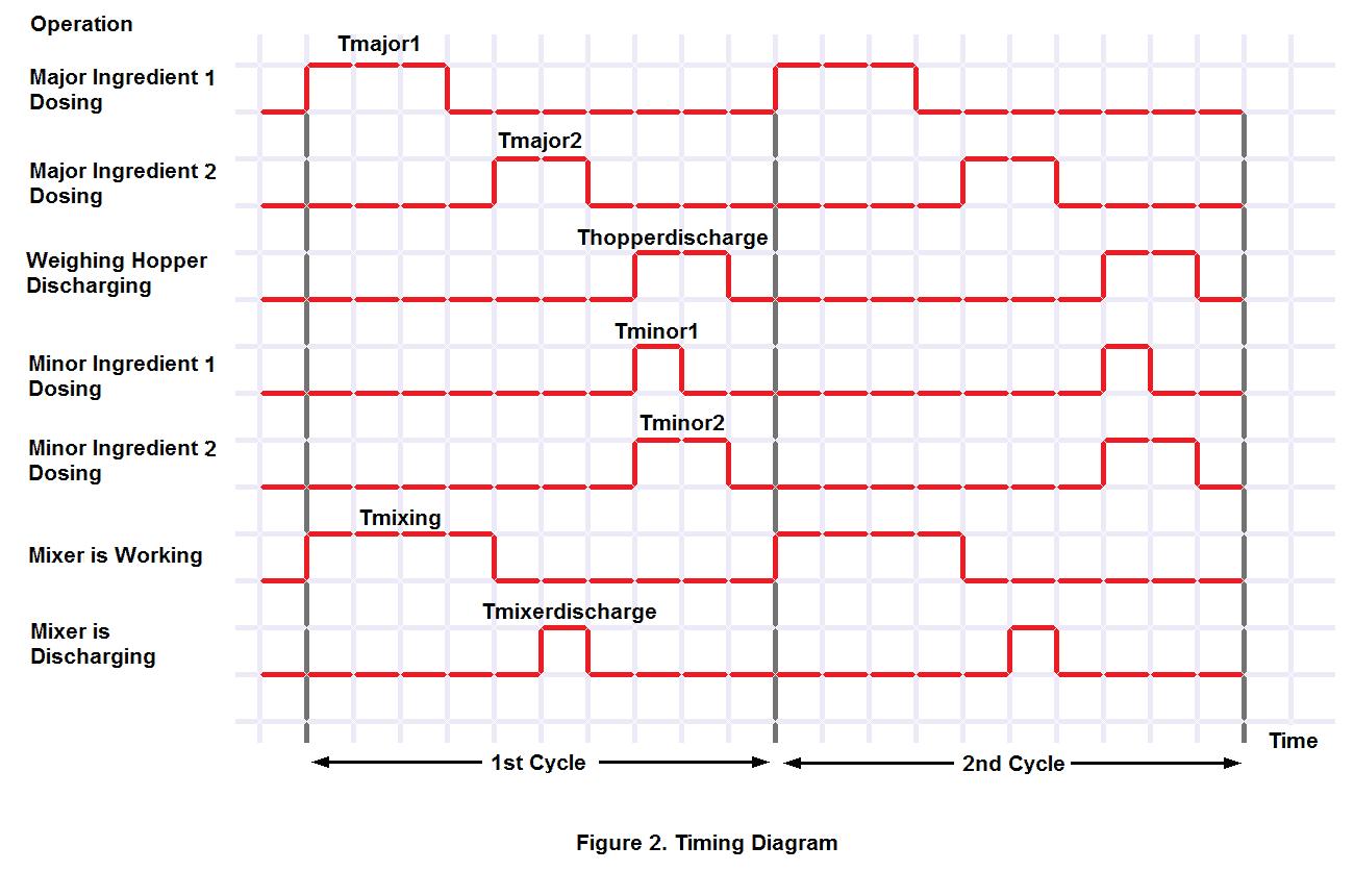 Figure 2. Chronogramme