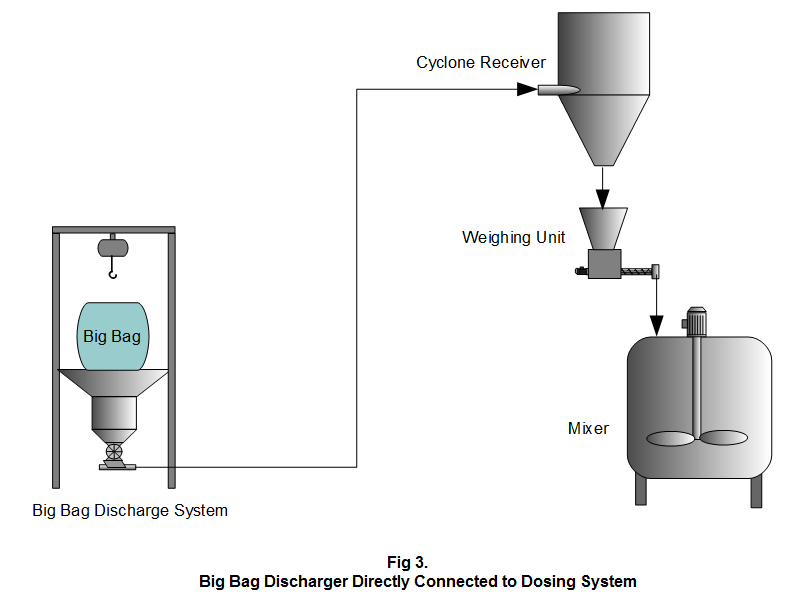 Figure 3. Big Bag Discharger Connected to Dosing System