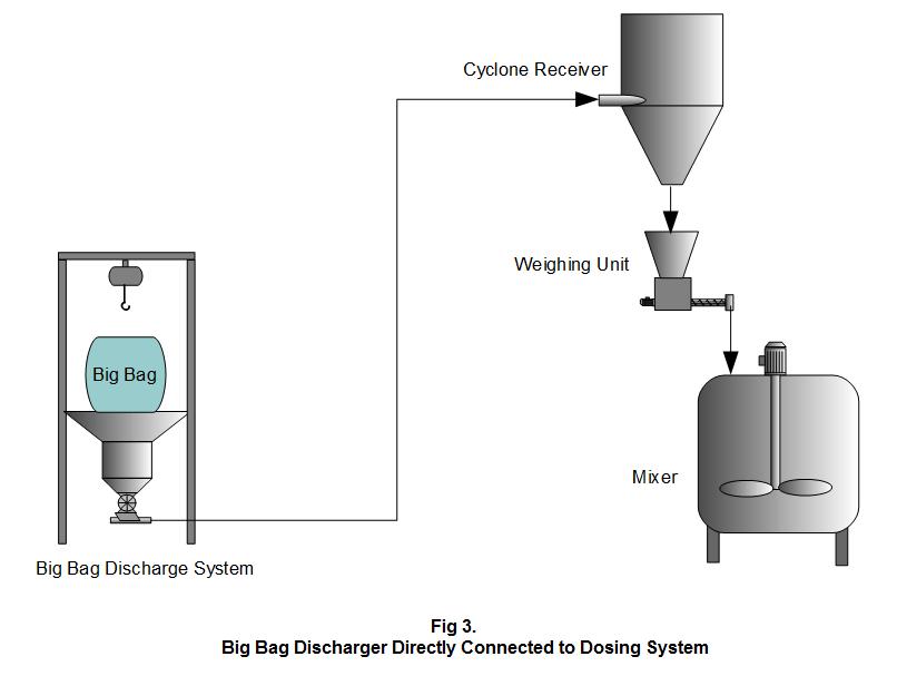 Figure 3. Déchargeur Big Bag connecté au système de dosage