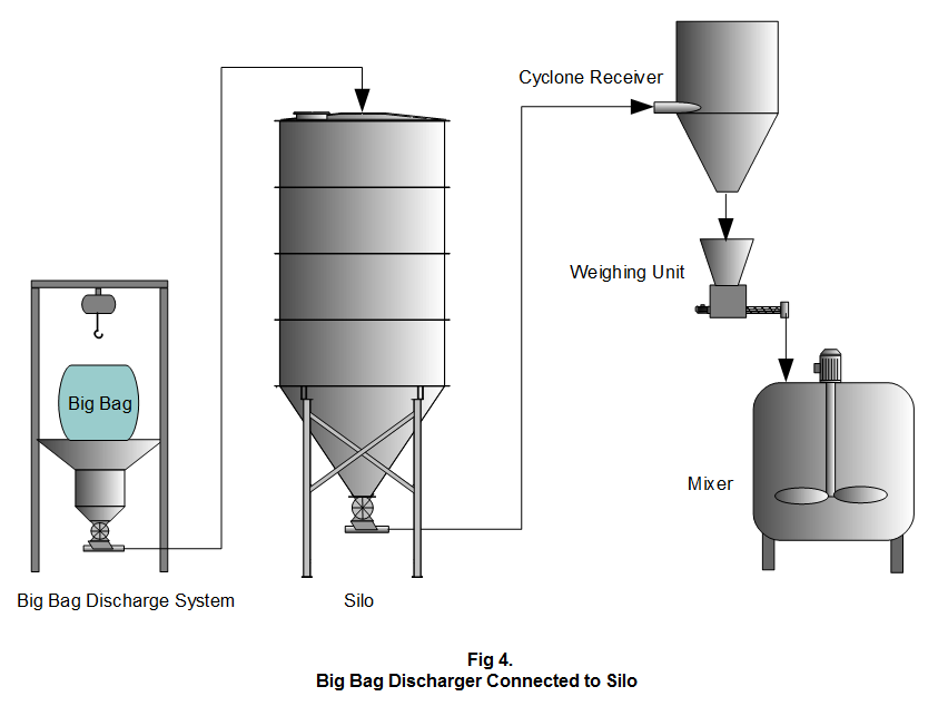 Figure 4. Big Bag Discharger Connected to Silo