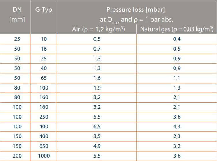 MRM-tabel