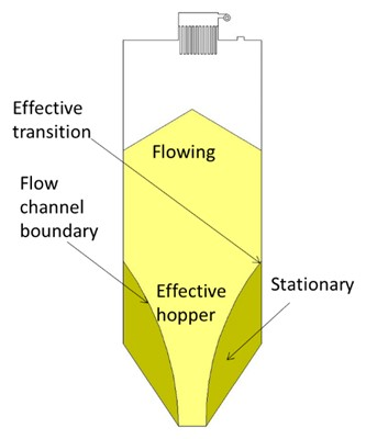 Silo flow patterns a) core-flow (free flowing material)