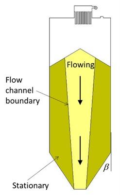Silo flow patterns b) core-flow (cohesive material)