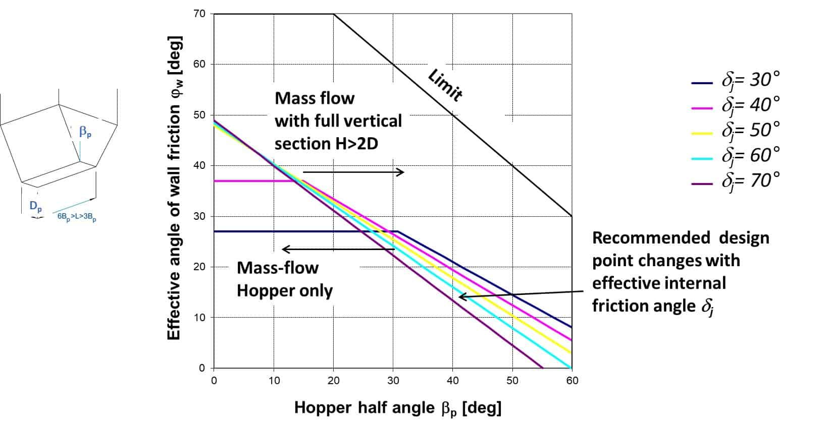 Mass flow limits for conical and plane (wedge) shaped hoppers