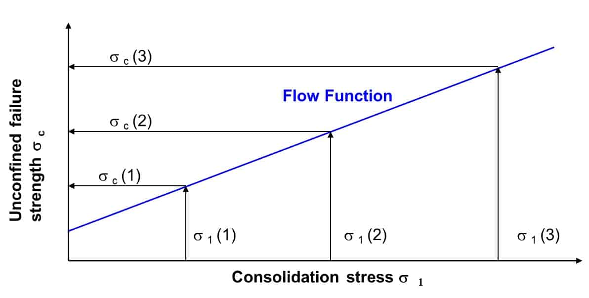 Flow function graph