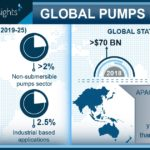 global pumps market social image