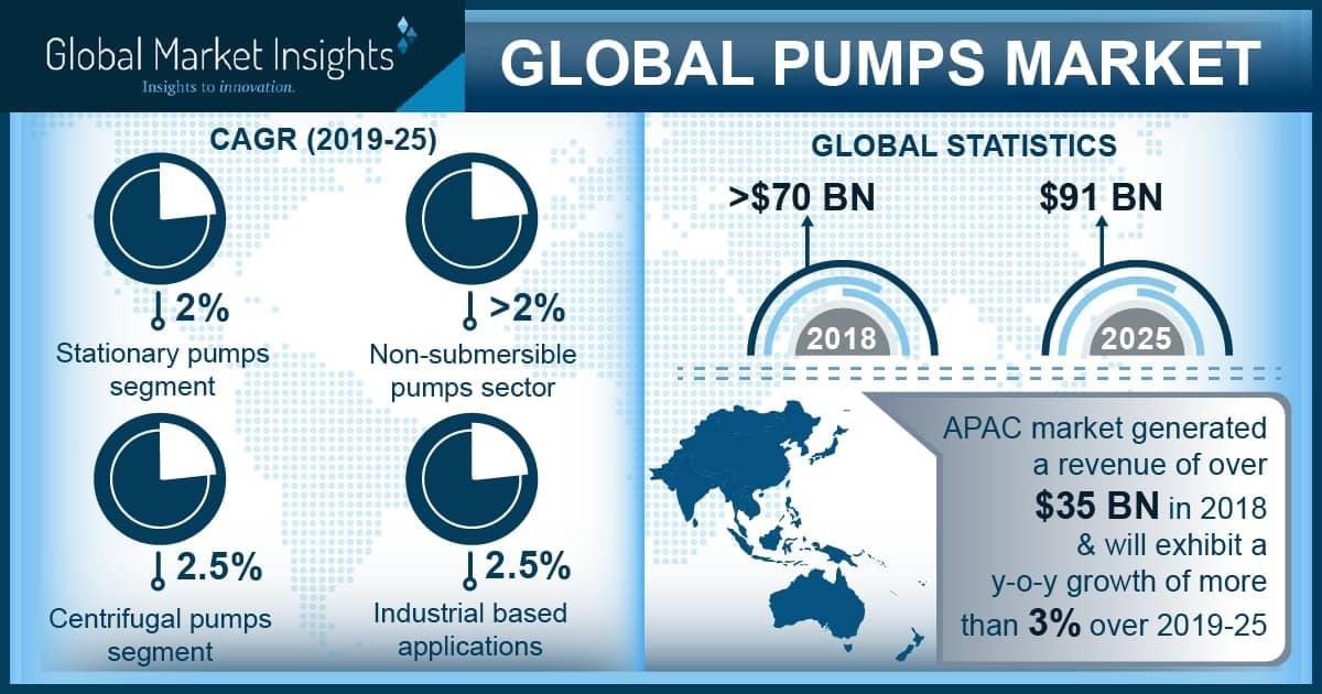Global pumps market social image