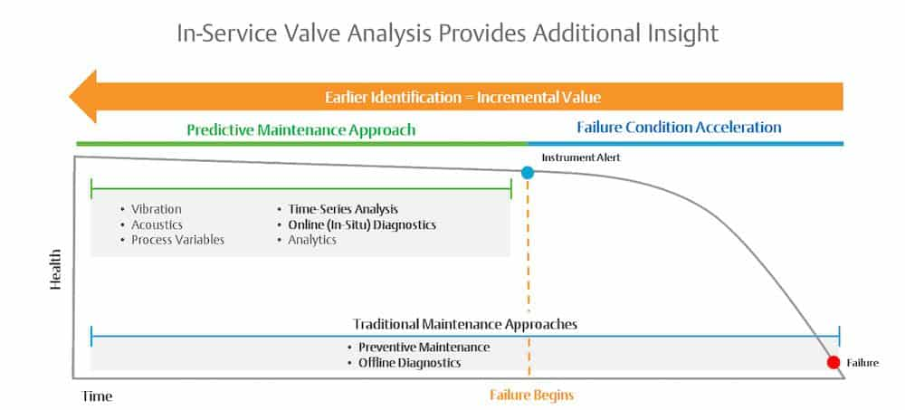 In-service valve condition monitoring analysis additional insight