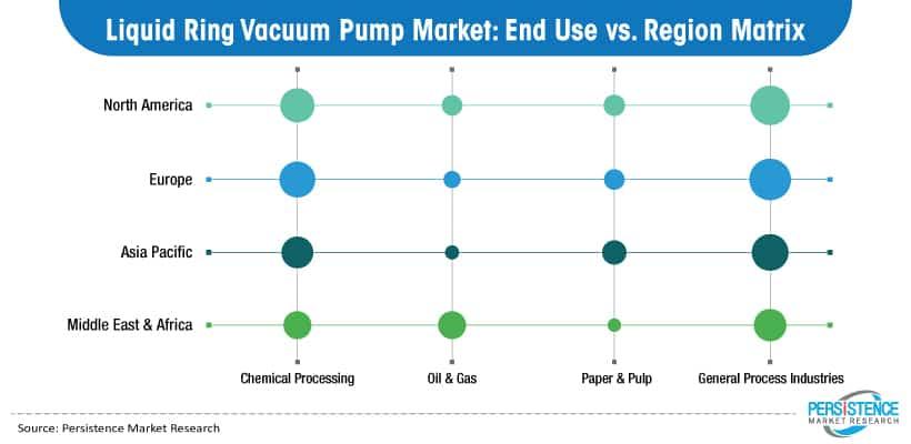 Vloeibare ring vacuümpomp markt eindgebruik versus regio matrix