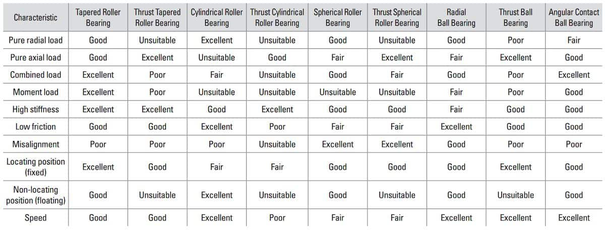 A table ranking different bearing types on various performance characteristics