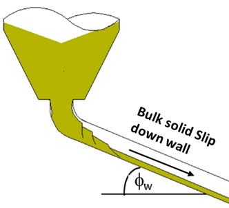 Fig 1 Wall friction a) slip down a wall