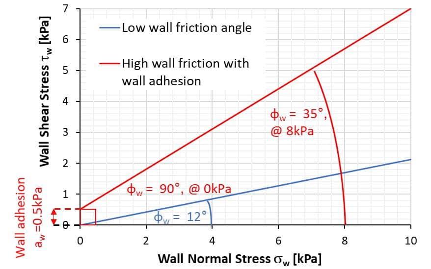 Wall friction loci