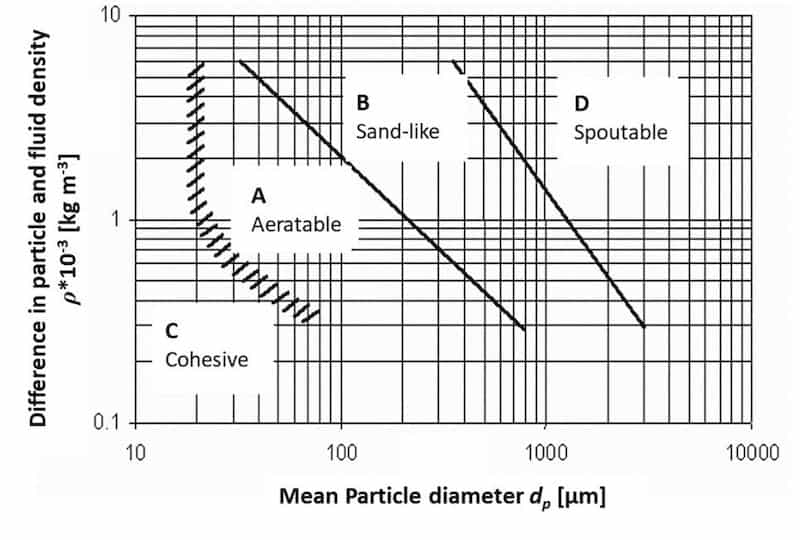 Fig 2 The Geldart chart describing fluidisation behaviour as a function of particle size and the density difference between solid and fluid
