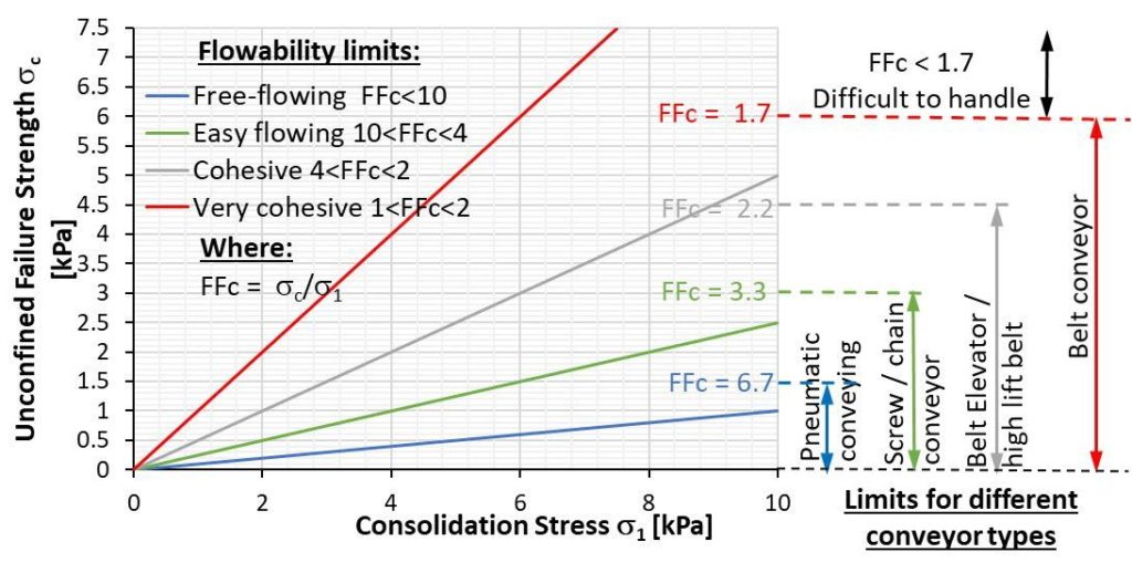 Fig 3) The flow function and suitability of different conveyor types