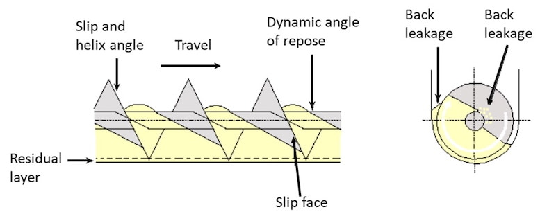 Fig 5 Mechanics of screw conveyor for; a) horizontal (fill level at approx. 45%)