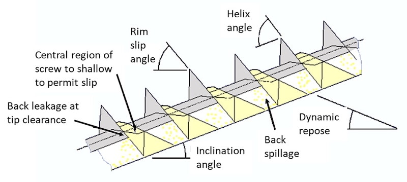 Fig 5 Mechanics of screw conveyor for; b) inclined transport (fill level reduces with increasing inclination angle e.g. 30% at 30°)