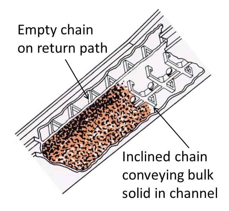 Fig 6 chain conveyor