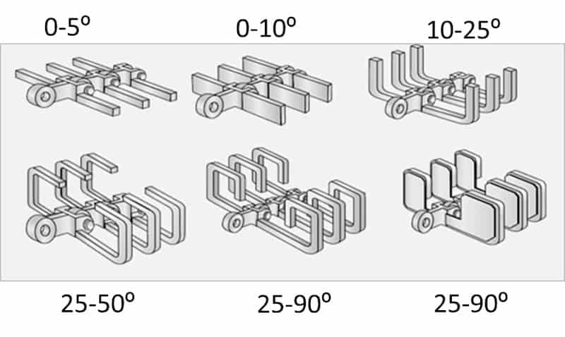 Different flight configurations for inclined conveying of different materials